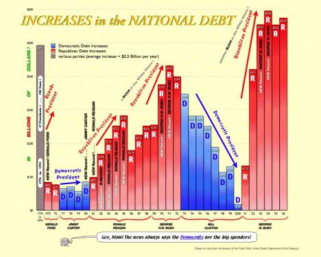 america national debt
