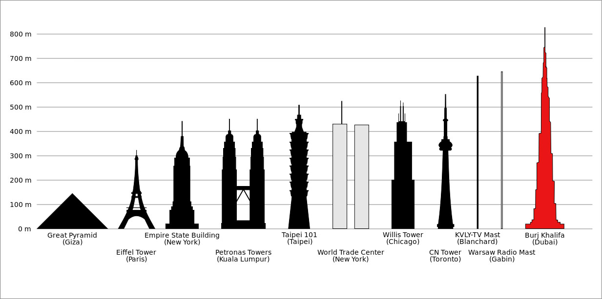 Ezonaf Dubai Tower Height