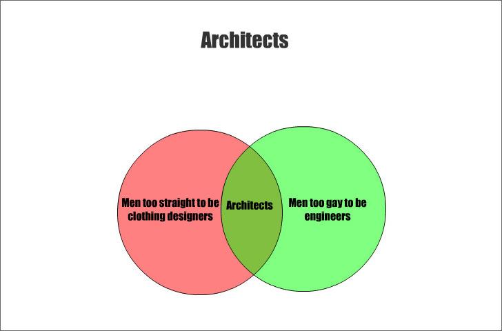 architects reality