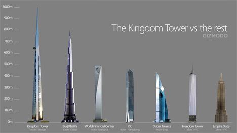 The 1KM Kingdom Tower
